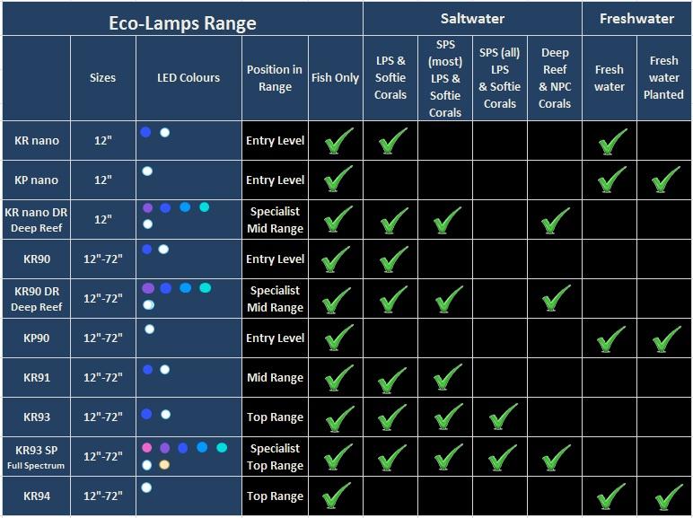 Age Of Aquariums Eco Lamps Kr90 Reef 48 Quot